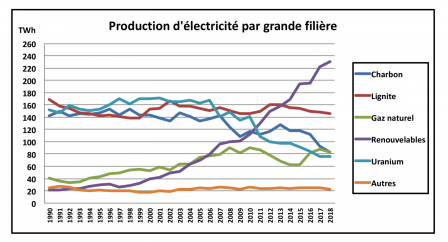 production_d_electricite_par_grande_filiere.png